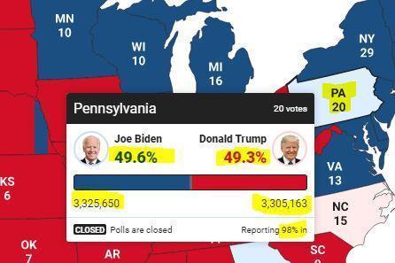 20 رای الکترال پنسیلوانیا در چنگ بایدن