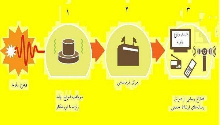 به 200 شتاب دهنده زلزله در تهران نیازمندیم
